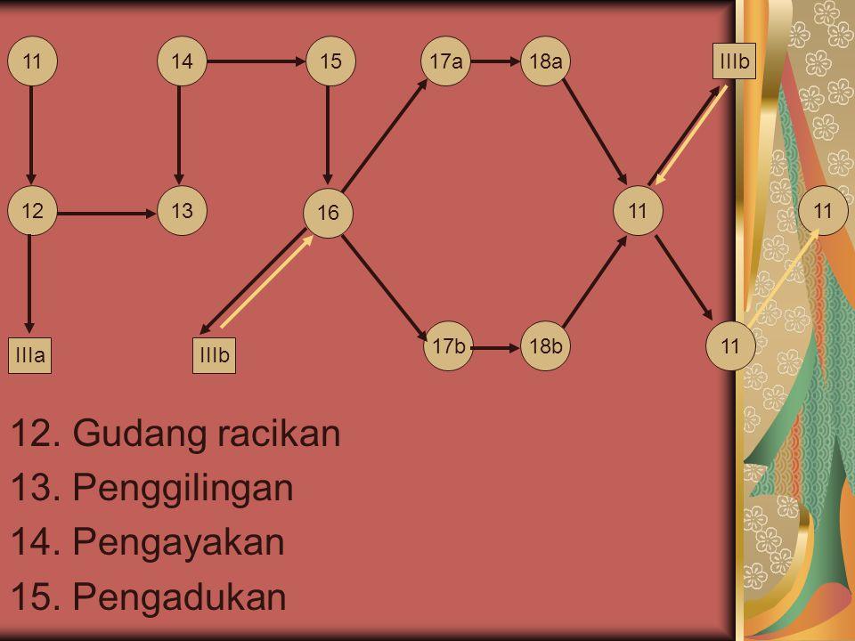 12. Gudang racikan 13. Penggilingan 14. Pengayakan 15. Pengadukan 11 1213 1415 16 17a 17b 18a 18b 11 IIIaIIIb