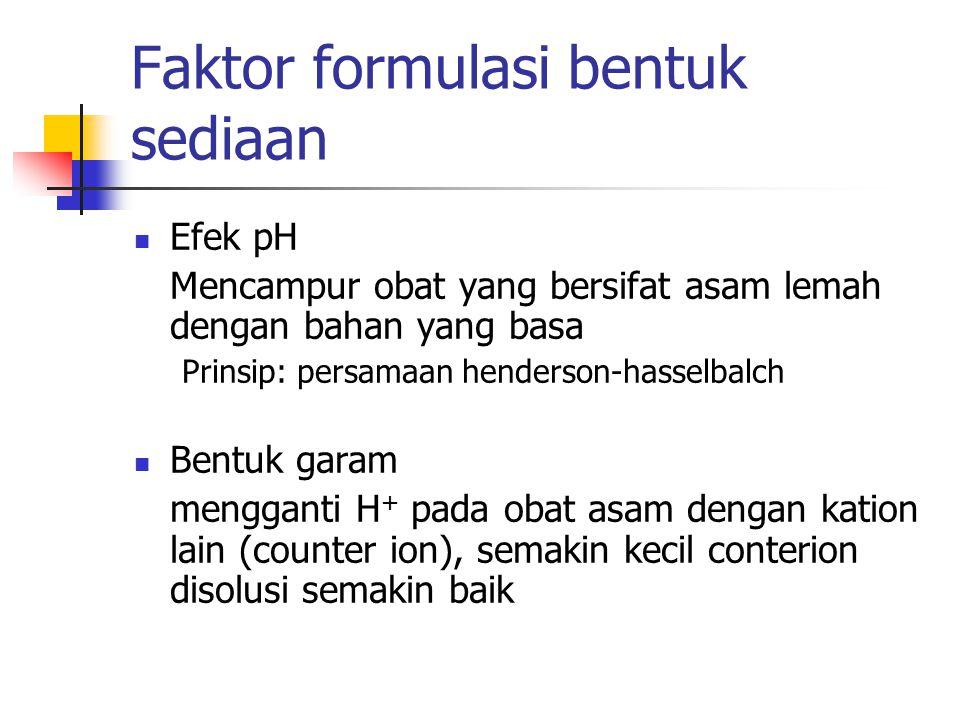 Faktor formulasi bentuk sediaan Efek pH Mencampur obat yang bersifat asam lemah dengan bahan yang basa Prinsip: persamaan henderson-hasselbalch Bentuk