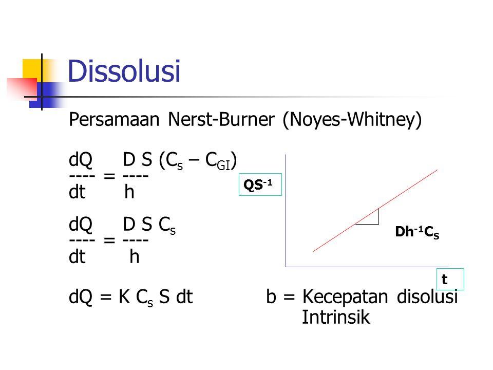 Dissolusi Persamaan Nerst-Burner (Noyes-Whitney) dQ D S (C s – C GI ) ---- = ---- dt h dQ D S C s ---- = ---- dt h dQ = K C s S dtb = Kecepatan disolu