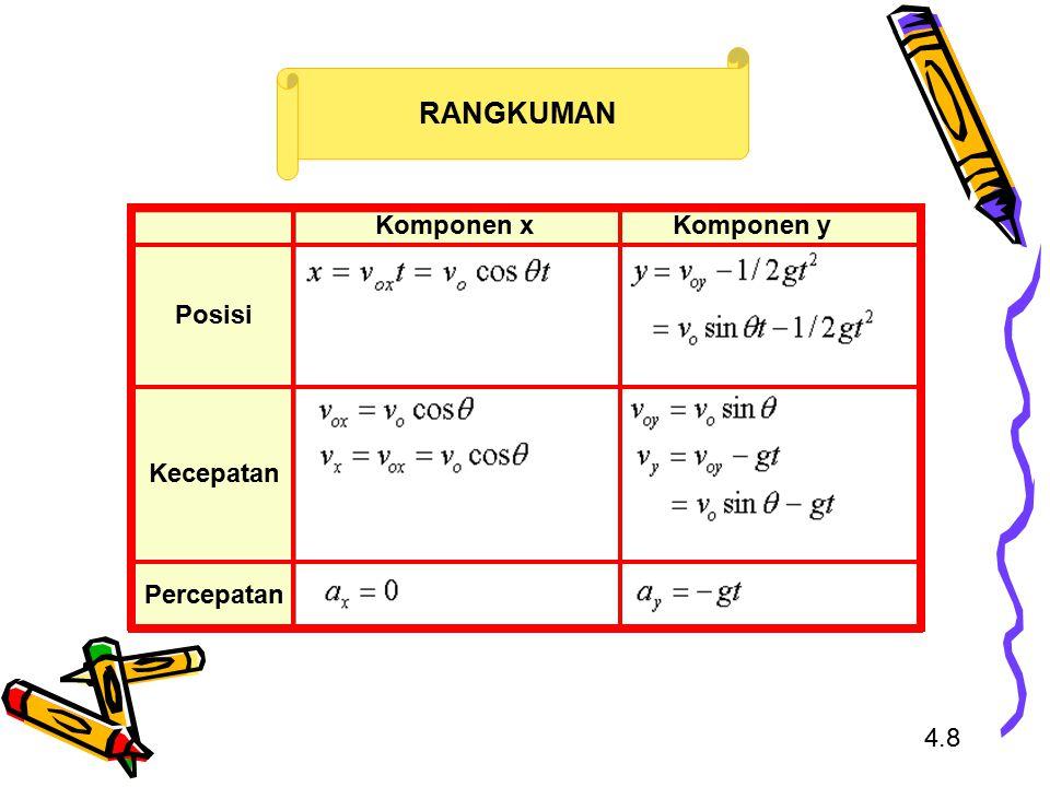 4.8 RANGKUMAN Komponen xKomponen y Posisi Kecepatan Percepatan