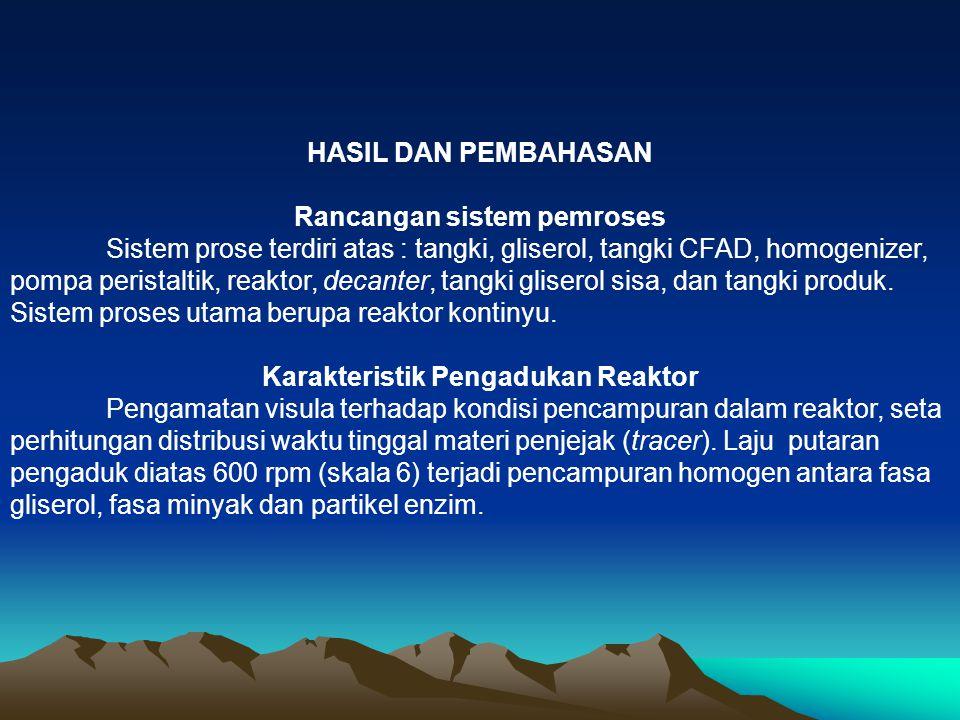 HASIL DAN PEMBAHASAN Rancangan sistem pemroses Sistem prose terdiri atas : tangki, gliserol, tangki CFAD, homogenizer, pompa peristaltik, reaktor, dec