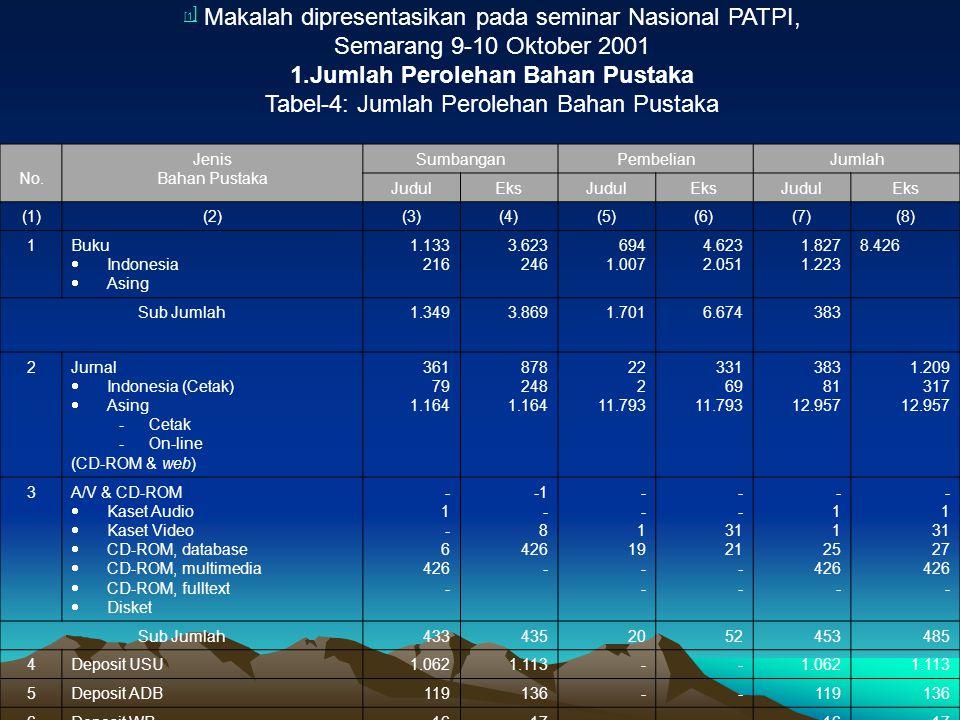 [1 ] [1 ] Makalah dipresentasikan pada seminar Nasional PATPI, Semarang 9-10 Oktober 2001 1.Jumlah Perolehan Bahan Pustaka Tabel-4: Jumlah Perolehan B
