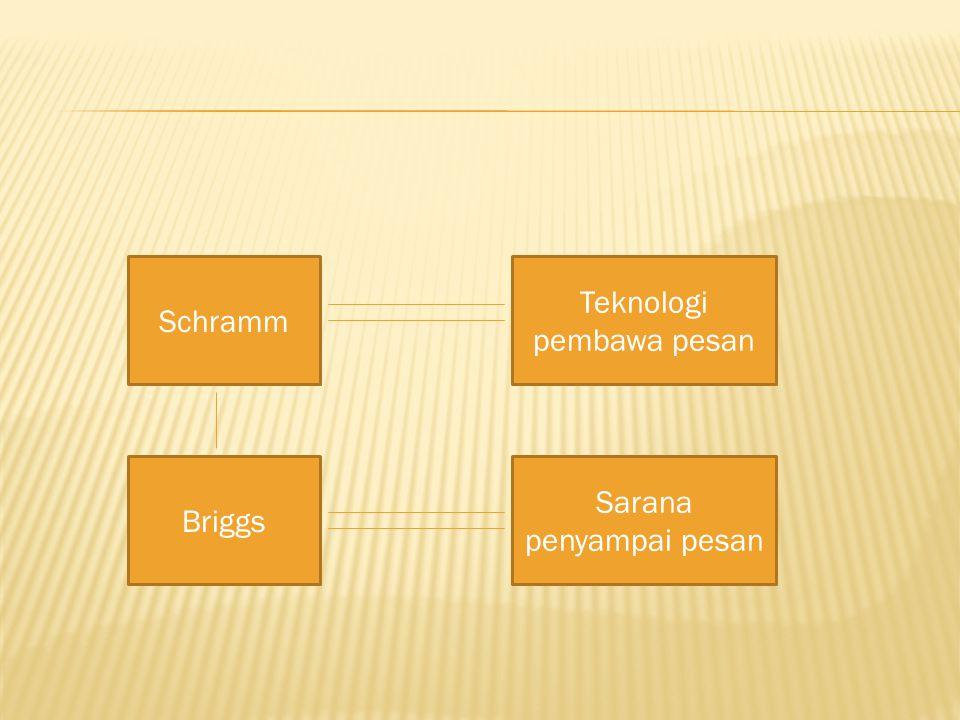 Simple : sederhana Useful : bermanfaat Accurate : benar dan tepat sasaran Legitimate : logis Structured : terstruktur, tersusun secara sistematis, runtut Jenis Media Grafis  Gambar, poster  Foto, kartun  Sketsa  Bagan  Diagram