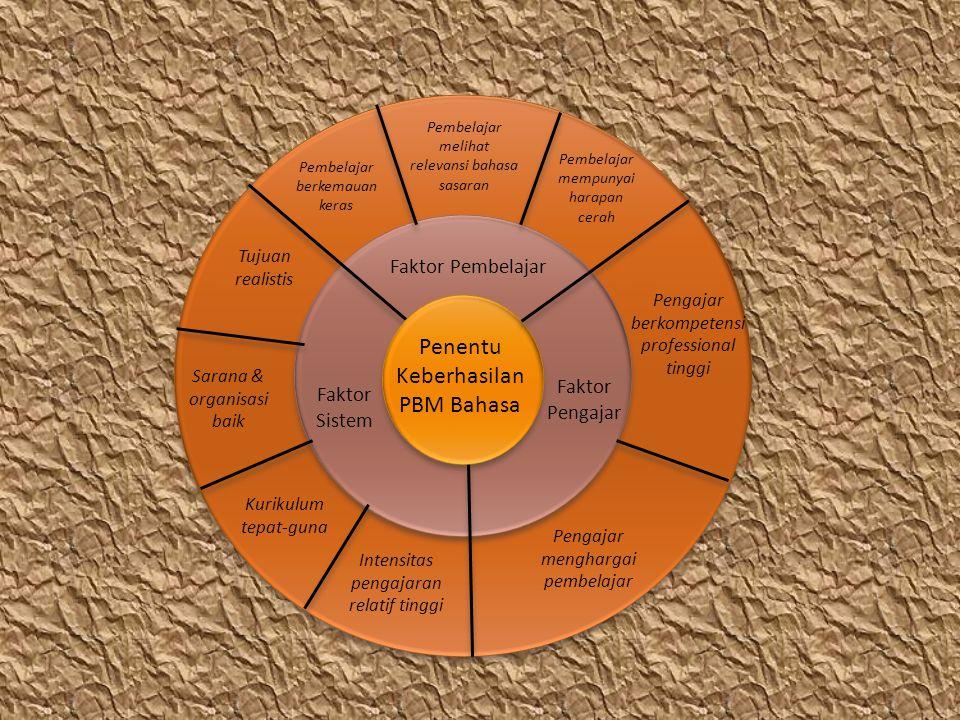 3.Evaluasi Merupakan tahap penyajian apakah jutujuan pembelajaran telah tercapai.