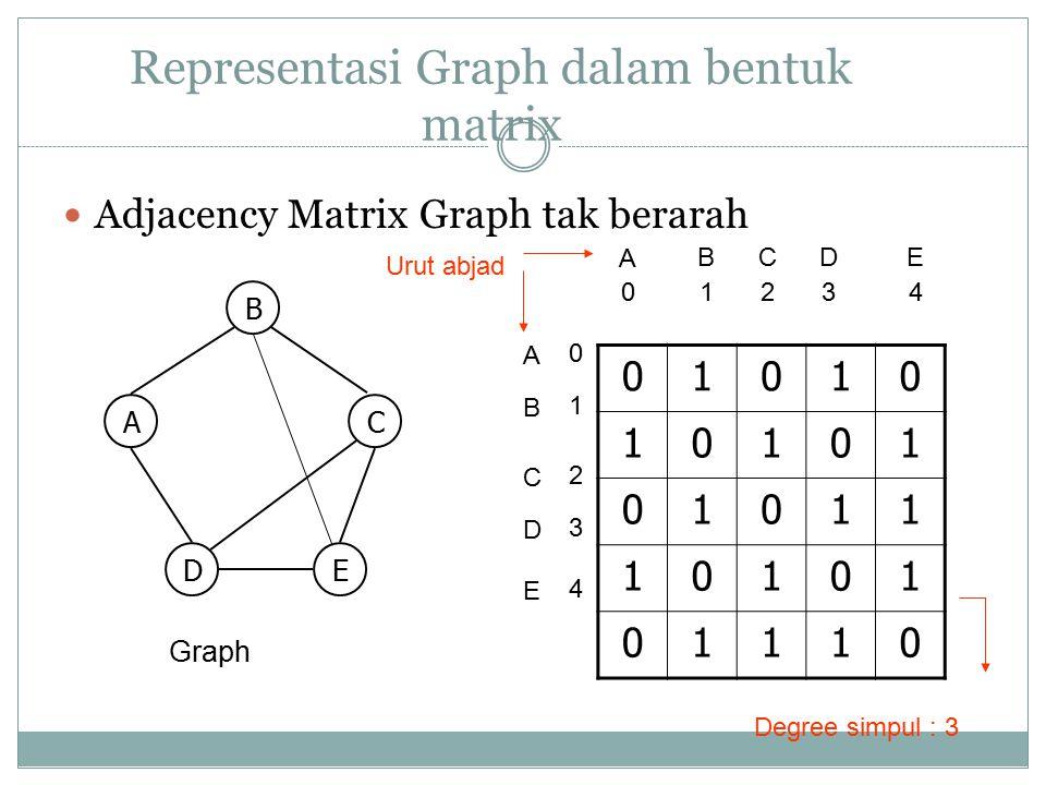 Representasi Graph dalam bentuk matrix Adjacency Matrix Graph tak berarah 01010 10101 01011 10101 01110 B AC DE Graph A B A 0 B C 1243 CDE D E 0 1 2 4