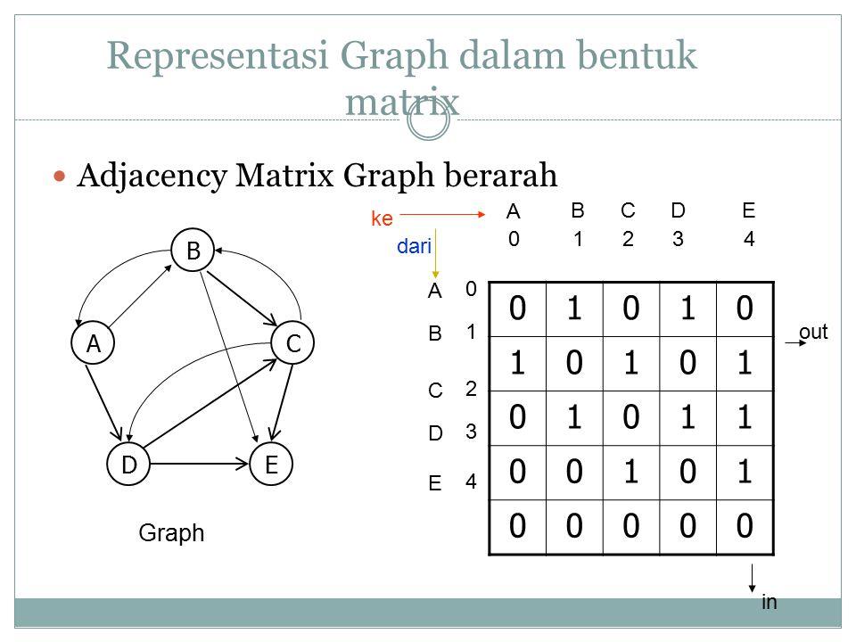 Representasi Graph dalam bentuk matrix Adjacency Matrix Graph berarah 01010 10101 01011 00101 00000 Graph A B A 0 B C 1243 CDE D E 0 1 2 4 3 B AC DE k