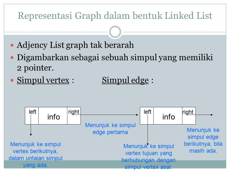Representasi Graph dalam bentuk Linked List Adjency List graph tak berarah Digambarkan sebagai sebuah simpul yang memiliki 2 pointer. Simpul vertex :S