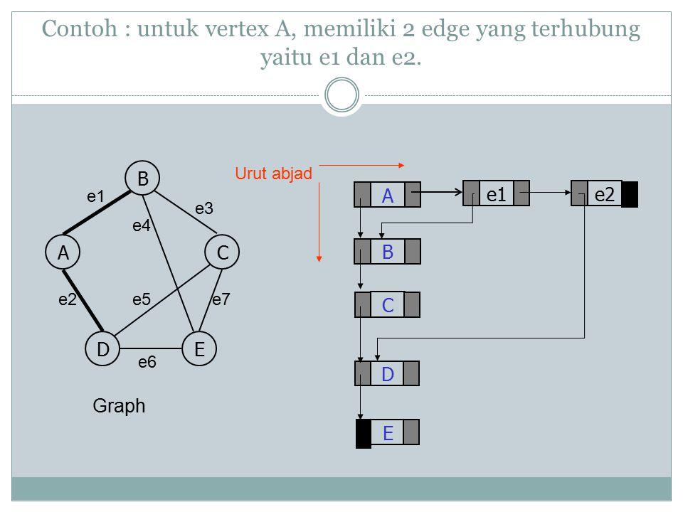Contoh : untuk vertex A, memiliki 2 edge yang terhubung yaitu e1 dan e2. A C D B E e2 Graph e1 B AC DE e3 e4 e7e5e2 e6 Urut abjad