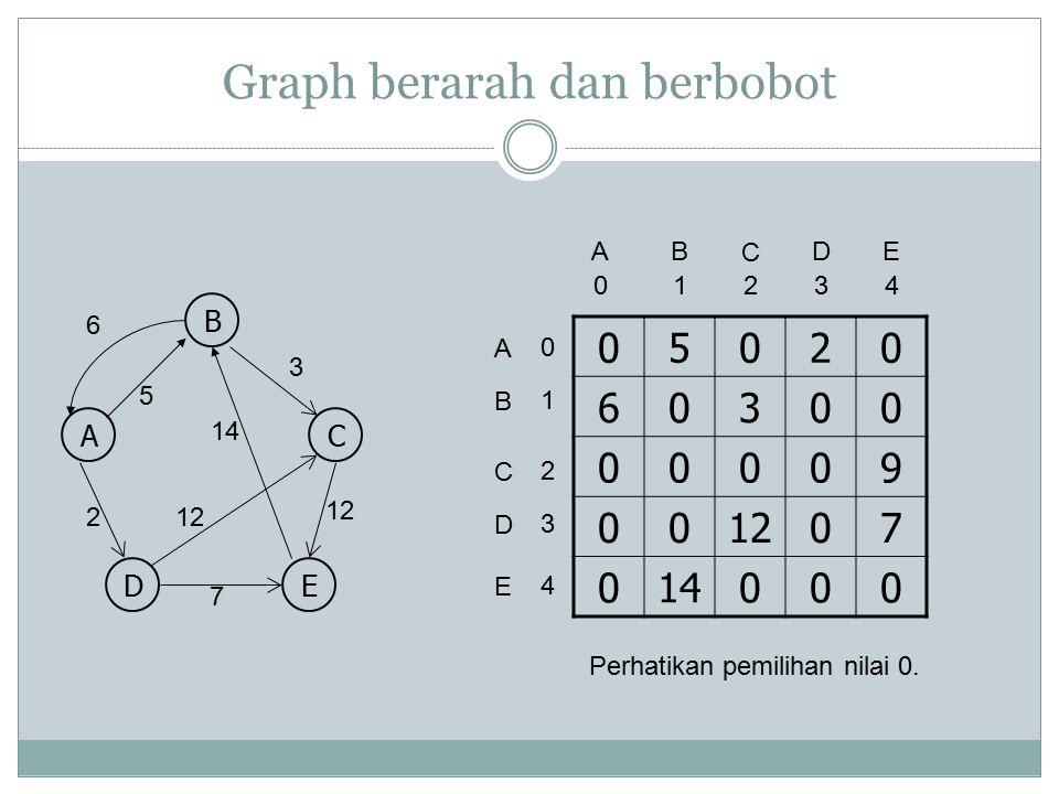 Graph berarah dan berbobot B AC DE 5 3 2 14 12 6 7 05020 60300 00009 00 07 014000 A A 0 B C 1243 D E 0 1 2 4 3 B C DE Perhatikan pemilihan nilai 0.