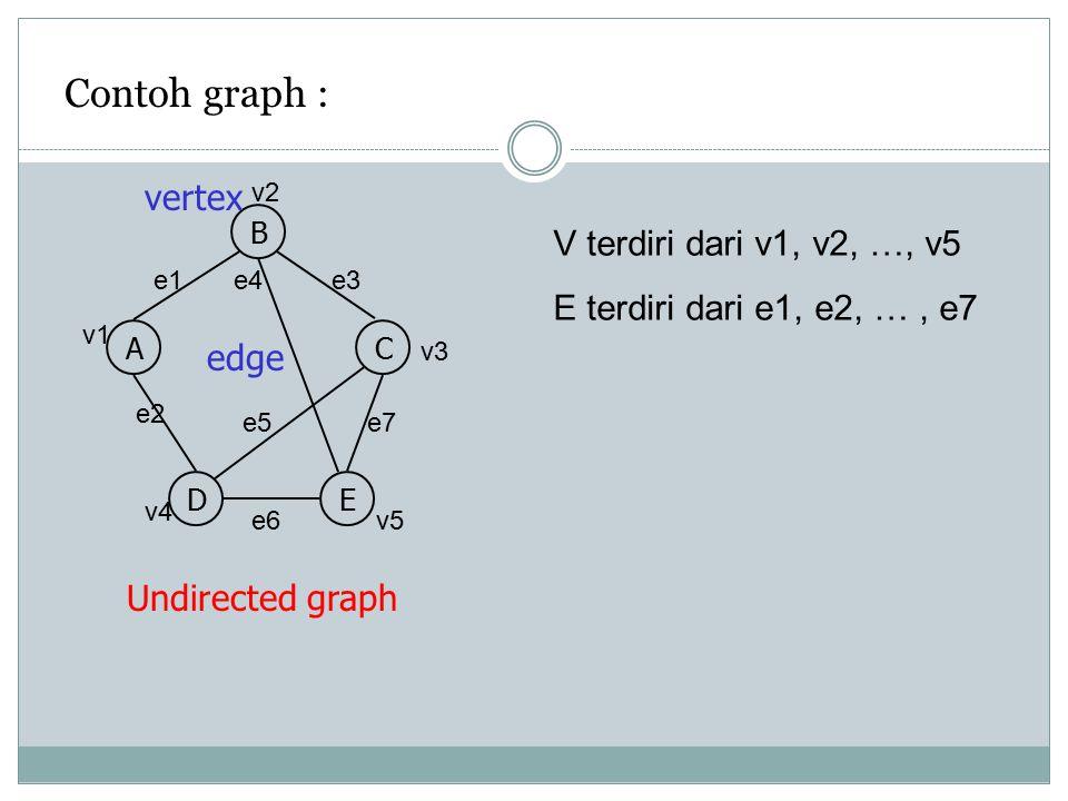 Representasi Graph dalam bentuk matrix Adjacency Matrix Graph berarah 01010 10101 01011 00101 00000 Graph A B A 0 B C 1243 CDE D E 0 1 2 4 3 B AC DE ke dari out in
