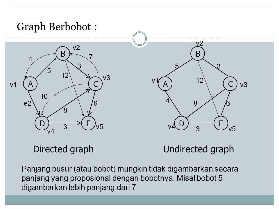 Adjency List graph berarah A C D B E D A B C E C B E B AC DE