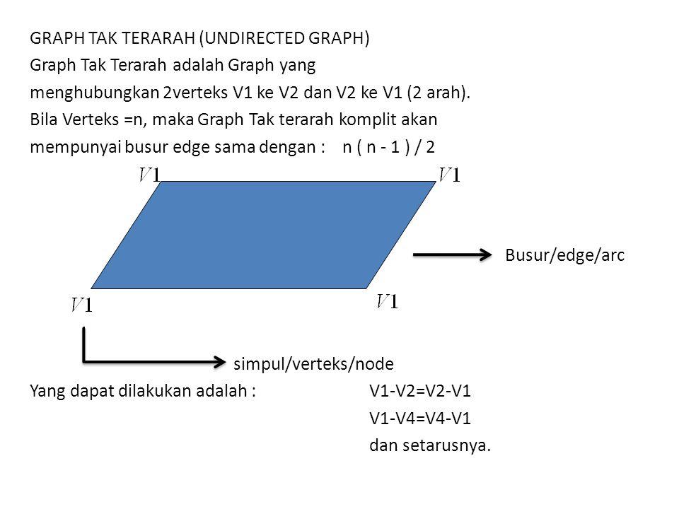 GRAPH TAK TERARAH (UNDIRECTED GRAPH) Graph Tak Terarah adalah Graph yang menghubungkan 2verteks V1 ke V2 dan V2 ke V1 (2 arah). Bila Verteks =n, maka