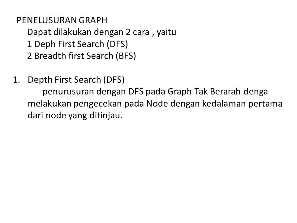 PENELUSURAN GRAPH Dapat dilakukan dengan 2 cara, yaitu 1 Deph First Search (DFS) 2 Breadth first Search (BFS) 1.Depth First Search (DFS) penurusuran d