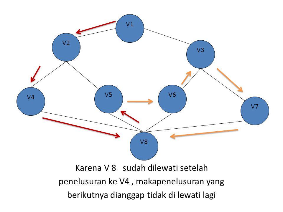 Karena V 8 sudah dilewati setelah penelusuran ke V4, makapenelusuran yang berikutnya dianggap tidak di lewati lagi V2 V4 V8 V7 V6 V1 V5 V3