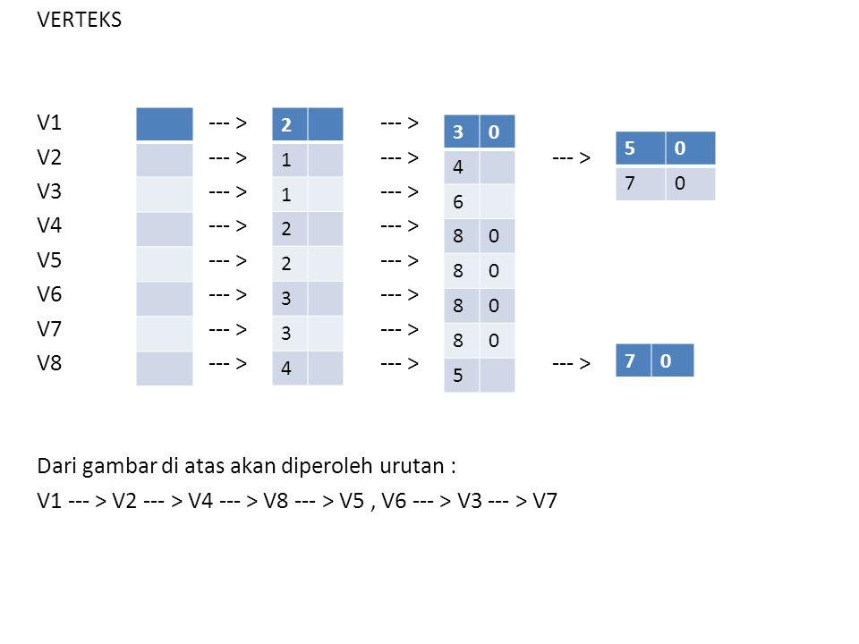 VERTEKS V1--- >--- > V2--- >--- >--- > V3--- >--- > V4--- >--- > V5--- >--- > V6--- >--- > V7--- >--- > V8--- >--- >--- > Dari gambar di atas akan dip
