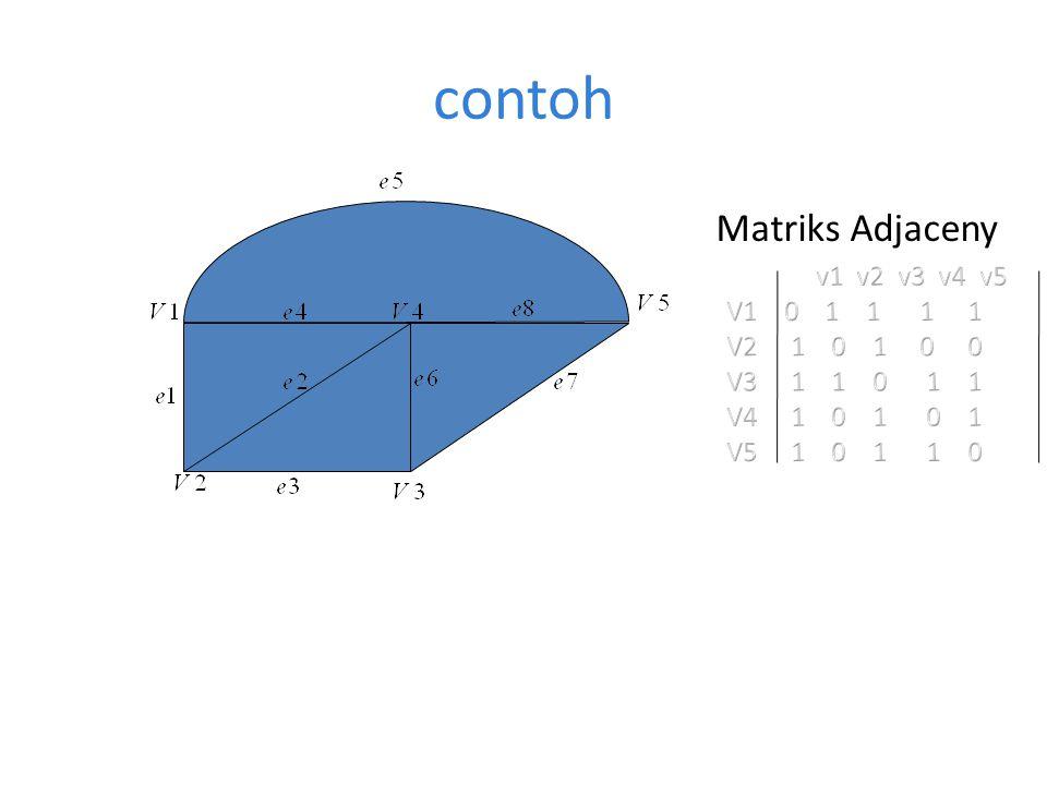 contoh Matriks Adjaceny