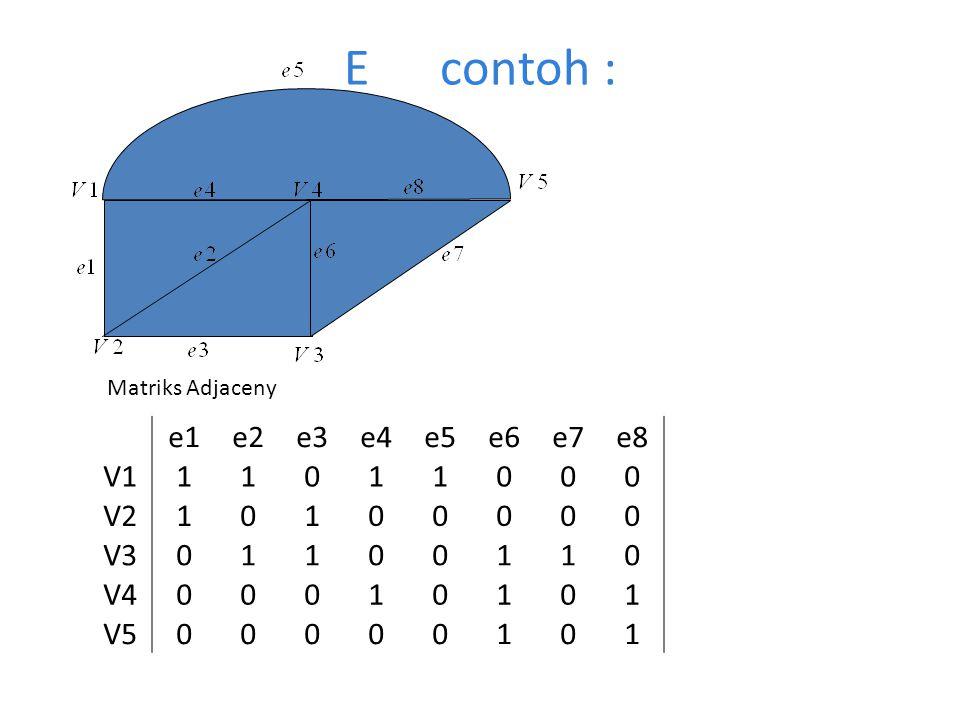 Econtoh : Matriks Adjaceny e1e2e3e4e5e6e7e8 V111011000 V210100000 V301100110 V400010101 V500000101