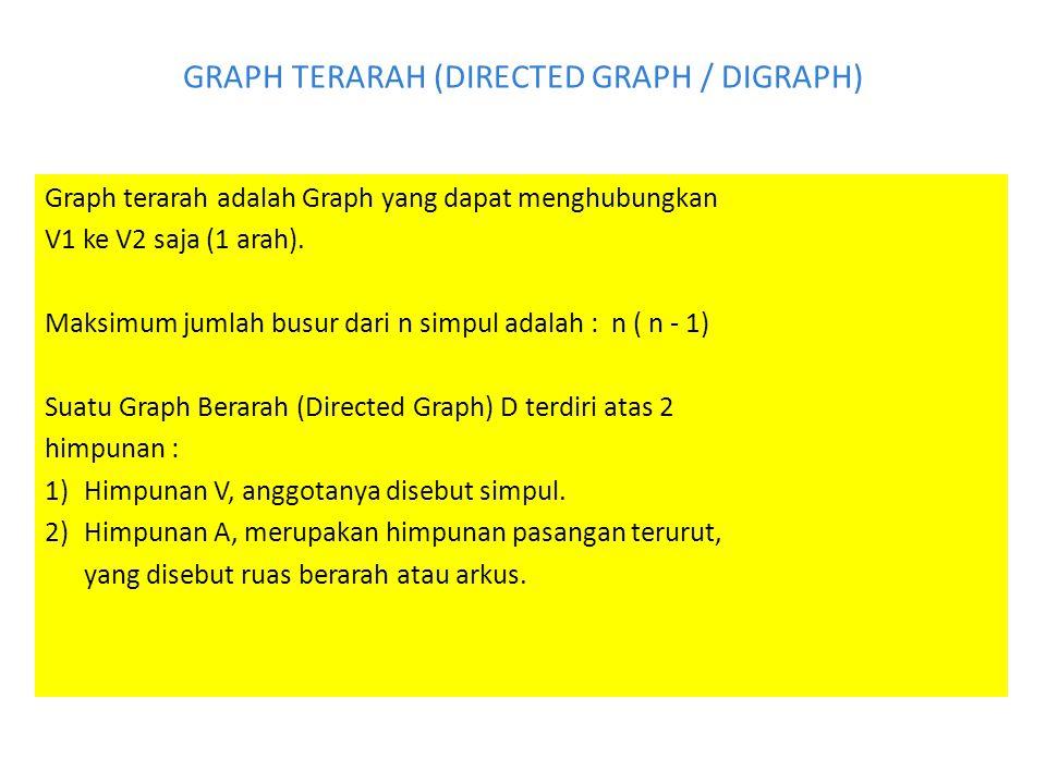 GRAPH TERARAH (DIRECTED GRAPH / DIGRAPH) Graph terarah adalah Graph yang dapat menghubungkan V1 ke V2 saja (1 arah). Maksimum jumlah busur dari n simp