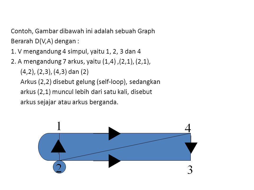Contoh, Gambar dibawah ini adalah sebuah Graph Berarah D(V,A) dengan : 1. V mengandung 4 simpul, yaitu 1, 2, 3 dan 4 2. A mengandung 7 arkus, yaitu (1