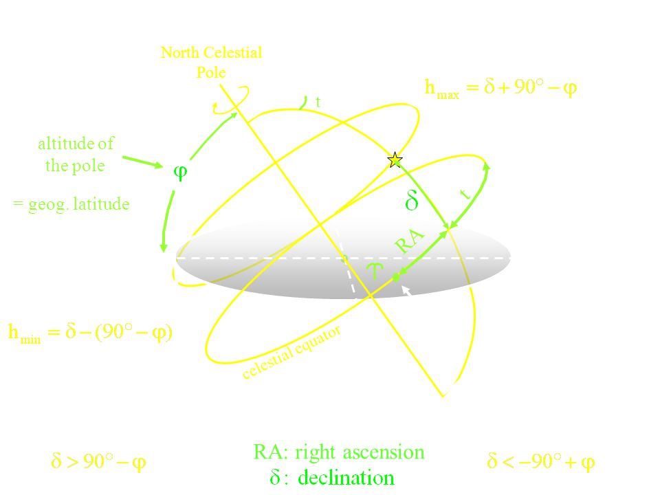 Lukisan Bola langitnya T B S U Zenith KLU KLS 25,1 0 N