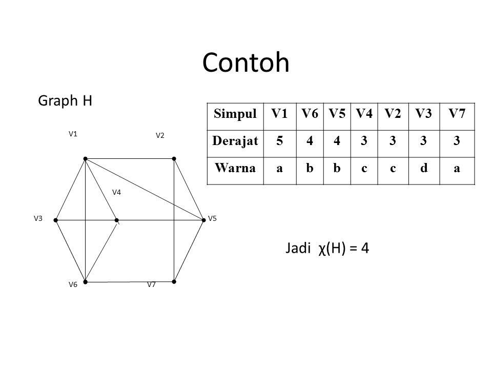 Contoh V7V6 V5 V4 V3 V2 V1 SimpulV1V6V5V4V2V3V7 Derajat5443333 Warnaabbccda Jadi χ(H) = 4 Graph H