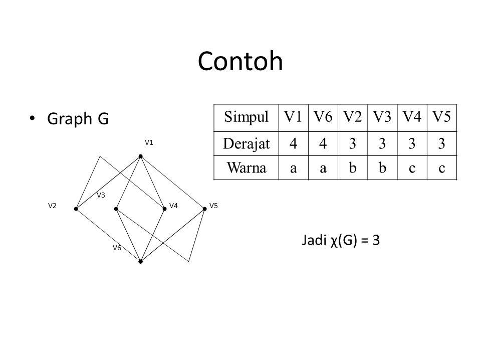 Contoh Graph G V6 V5V4V2 V3 V1 SimpulV1V6V2V3V4V5 Derajat443333 Warnaaabbcc Jadi χ(G) = 3