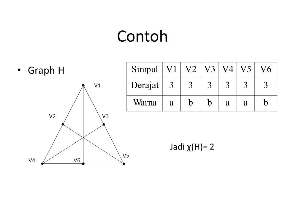 Contoh Graph H V6 V5 V4 V3V2 V1 SimpulV1V2V3V4V5V6 Derajat333333 Warnaabbaab Jadi χ(H)= 2