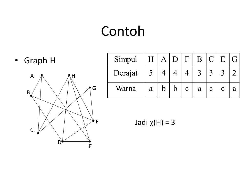 Contoh Graph H H G F E D C B A SimpulHADFBCEG Derajat54443332 Warnaabbcacca Jadi χ(H) = 3