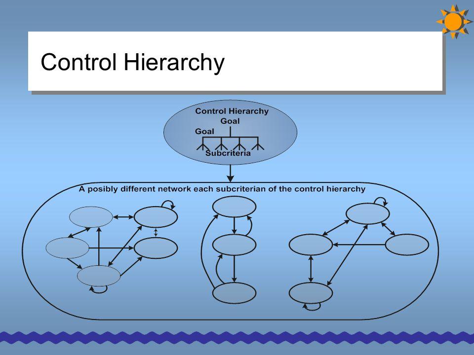 Control Hierarchy