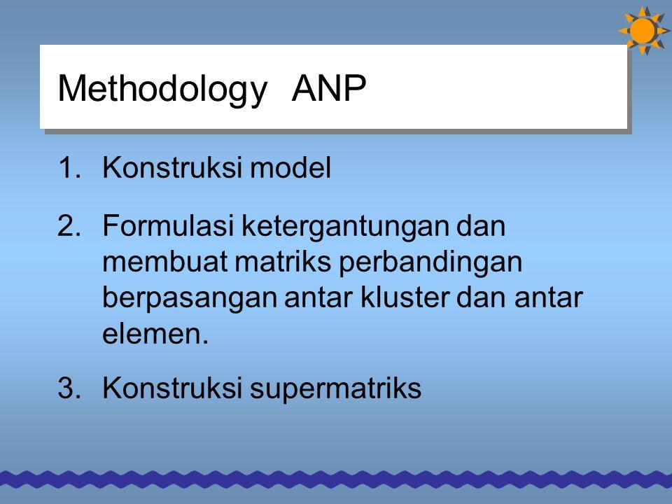 Methodology ANP 1.Konstruksi model 2.Formulasi ketergantungan dan membuat matriks perbandingan berpasangan antar kluster dan antar elemen.