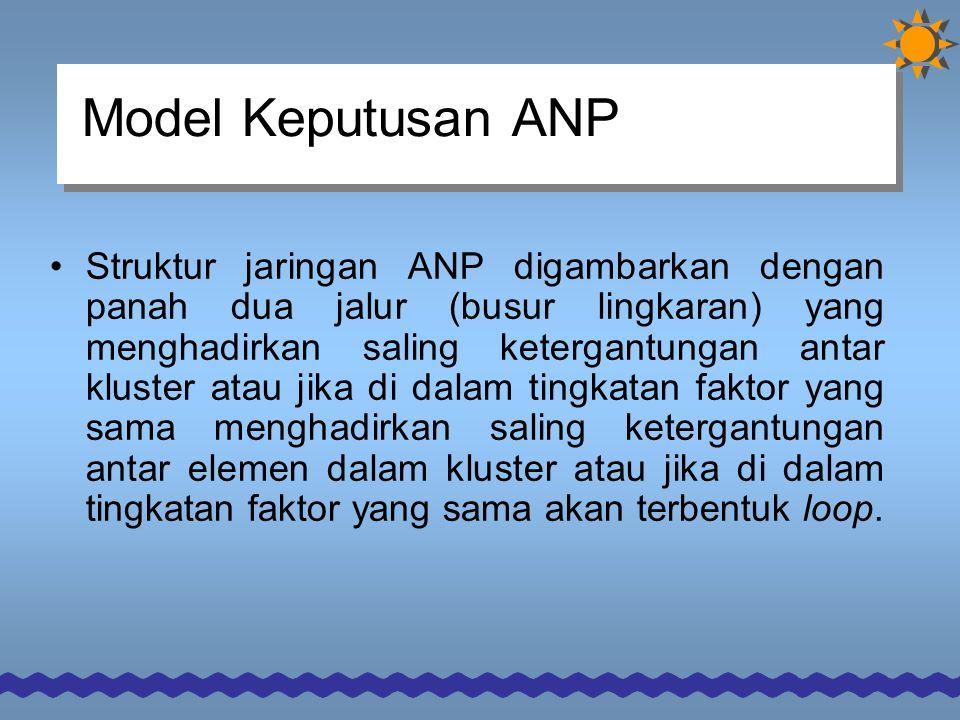 Model Keputusan ANP Struktur jaringan ANP digambarkan dengan panah dua jalur (busur lingkaran) yang menghadirkan saling ketergantungan antar kluster atau jika di dalam tingkatan faktor yang sama menghadirkan saling ketergantungan antar elemen dalam kluster atau jika di dalam tingkatan faktor yang sama akan terbentuk loop.