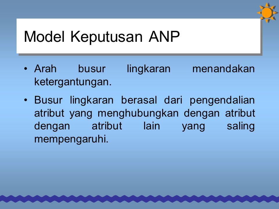 Model Keputusan ANP Arah busur lingkaran menandakan ketergantungan.