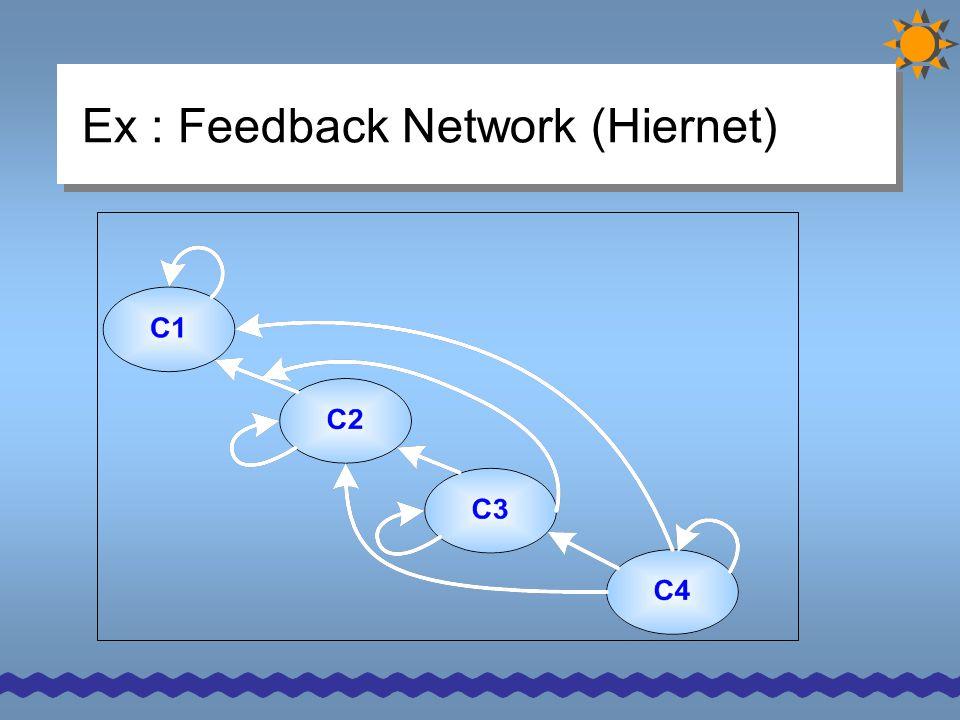 Ex : Feedback Network (Hiernet)
