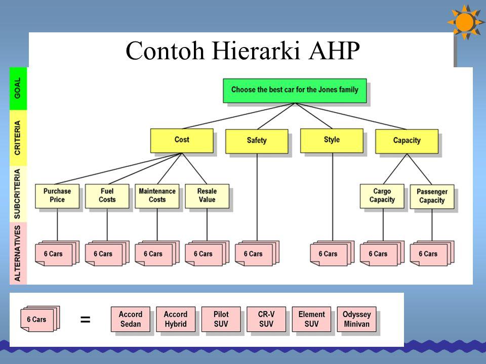 Contoh Hierarki AHP