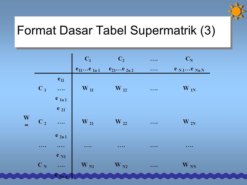 Format Dasar Tabel Supermatrik (3) C1C1 C2C2 ….CNCN e 11 …e 1n 1 e 21 …e 2n 2 ….e N 1 …e Nn N e 11 C 1 ….W 11 W 12 ….W 1N e 1n 1 e 21 W=W= C 2 ….W 21 W 22 ….W 2N e 2n 1 …..…….
