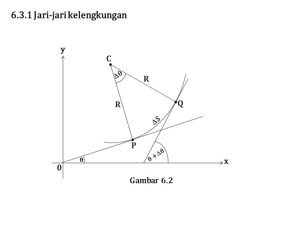  +   x y 0 Gambar 6.2 Q P C R R  SS 6.3.1 Jari-jari kelengkungan