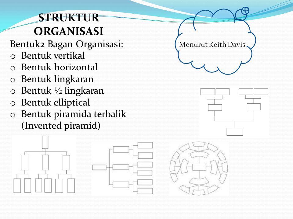 STRUKTUR ORGANISASI Bentuk2 Bagan Organisasi: o Bentuk vertikal o Bentuk horizontal o Bentuk lingkaran o Bentuk ½ lingkaran o Bentuk elliptical o Bent