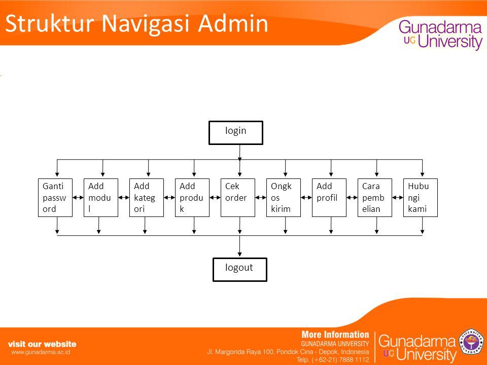 Struktur Navigasi Admin login Ganti passw ord Add modu l Add kateg ori Cek order Add produ k Hubu ngi kami Cara pemb elian Add profil Ongk os kirim logout