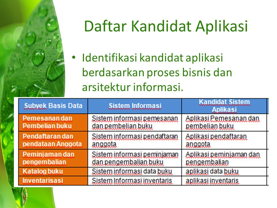 Daftar Kandidat Aplikasi Identifikasi kandidat aplikasi berdasarkan proses bisnis dan arsitektur informasi.