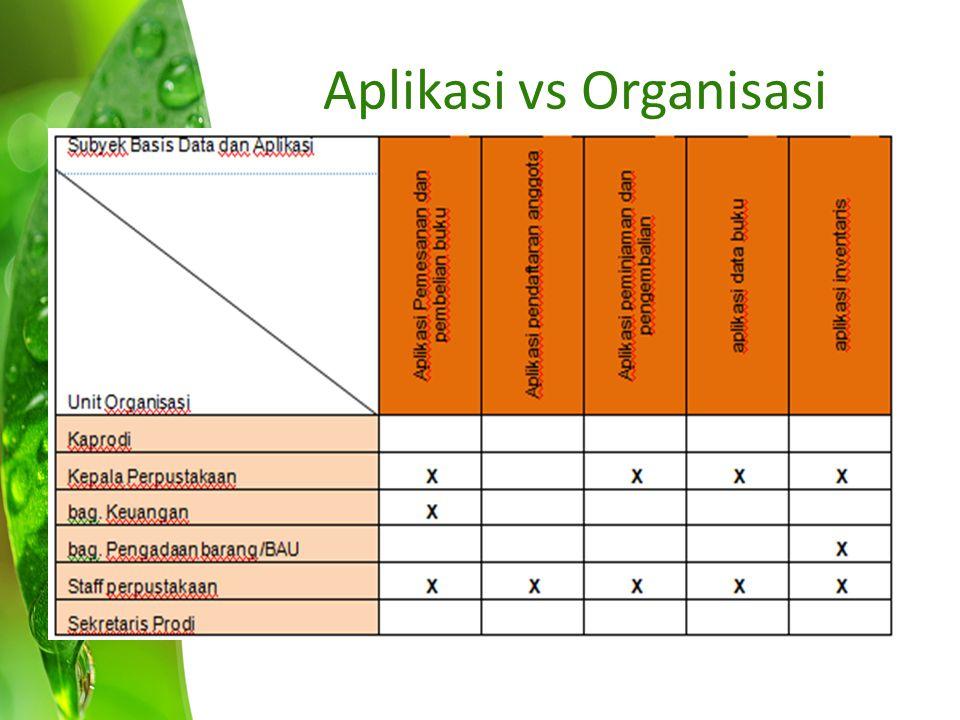 Seleksi Aplikasi Berdasarkan orientasi data Sesuaikan dengan matriks proses bisnis dan entitas data.