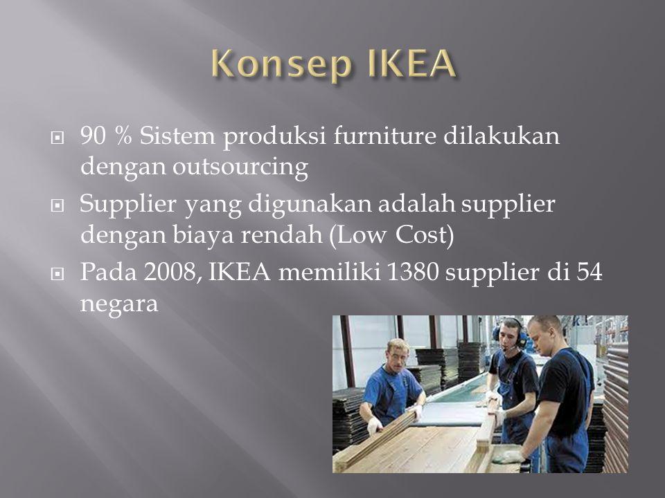  90 % Sistem produksi furniture dilakukan dengan outsourcing  Supplier yang digunakan adalah supplier dengan biaya rendah (Low Cost)  Pada 2008, IKEA memiliki 1380 supplier di 54 negara