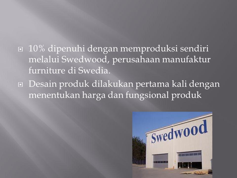  10% dipenuhi dengan memproduksi sendiri melalui Swedwood, perusahaan manufaktur furniture di Swedia.  Desain produk dilakukan pertama kali dengan m