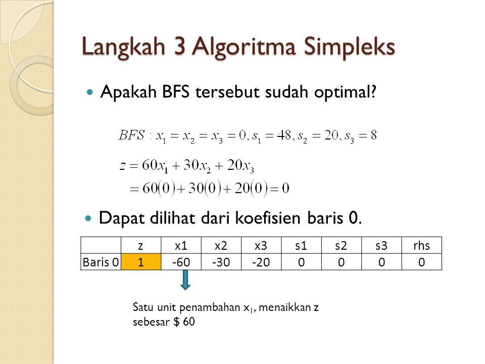 Langkah 3 Algoritma Simpleks Apakah BFS tersebut sudah optimal? Dapat dilihat dari koefisien baris 0. zx1x2x3s1s2s3rhs Baris 01-60-30-200000 Satu unit