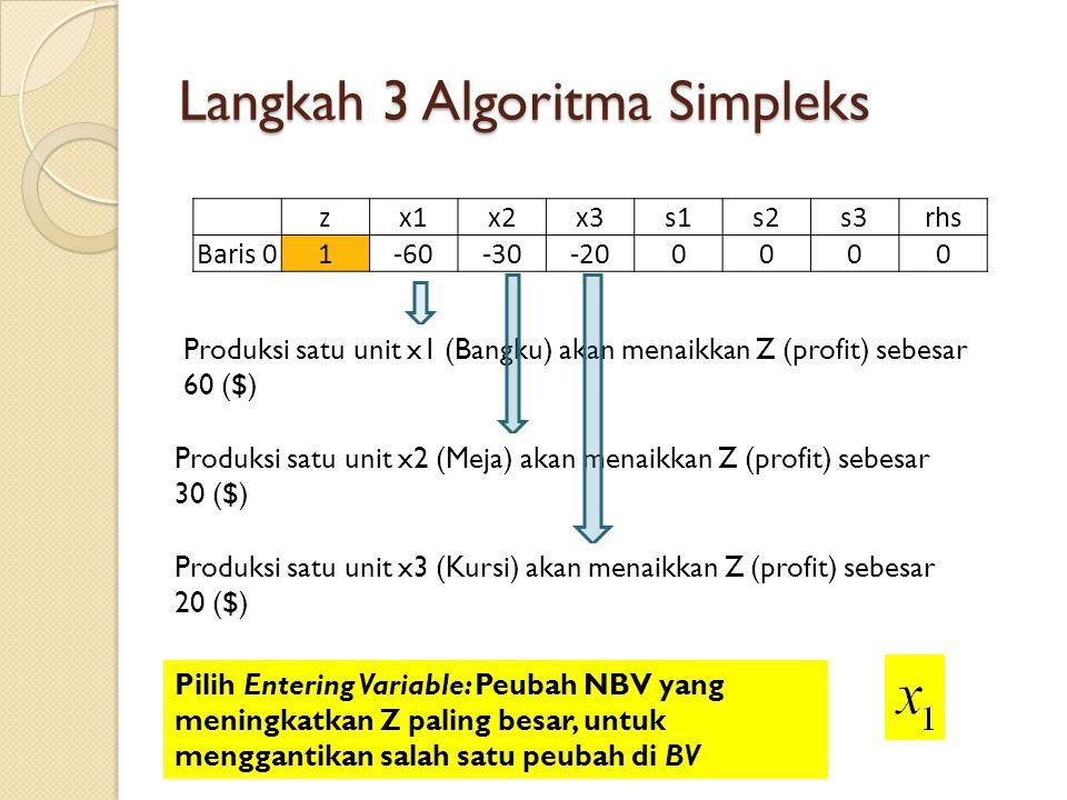 Langkah 3 Algoritma Simpleks zx1x2x3s1s2s3rhs Baris 01-60-30-200000 Produksi satu unit x1 (Bangku) akan menaikkan Z (profit) sebesar 60 ($) Produksi s