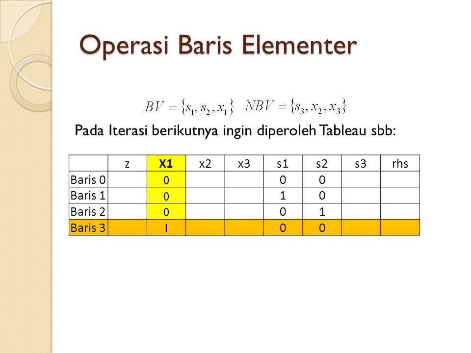 Operasi Baris Elementer zX1x2x3s1s2s3rhs Baris 0 0 00 Baris 1 0 10 Baris 2 0 01 Baris 3 1 00 Pada Iterasi berikutnya ingin diperoleh Tableau sbb:
