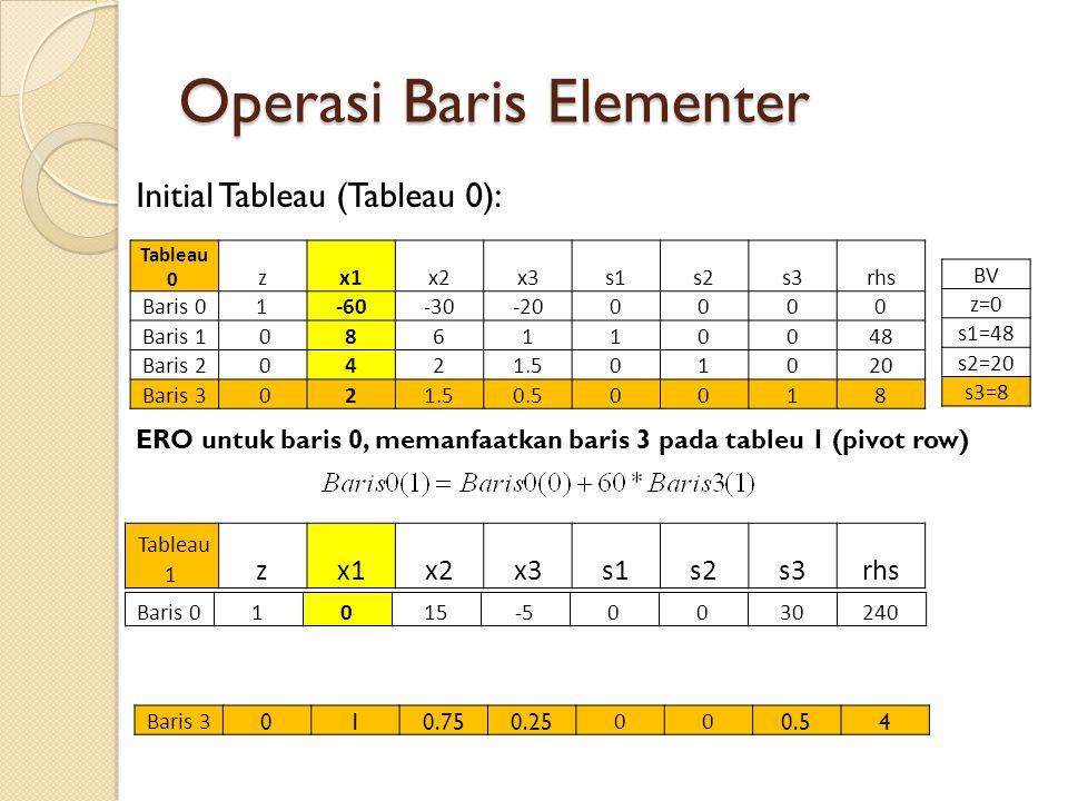 Operasi Baris Elementer Tableau 0 zx1x2x3s1s2s3rhs Baris 01-60-30-200000 Baris 1 086110048 Baris 2 0421.501020 Baris 3 021.50.50018 BV z=0 s1=48 s2=20