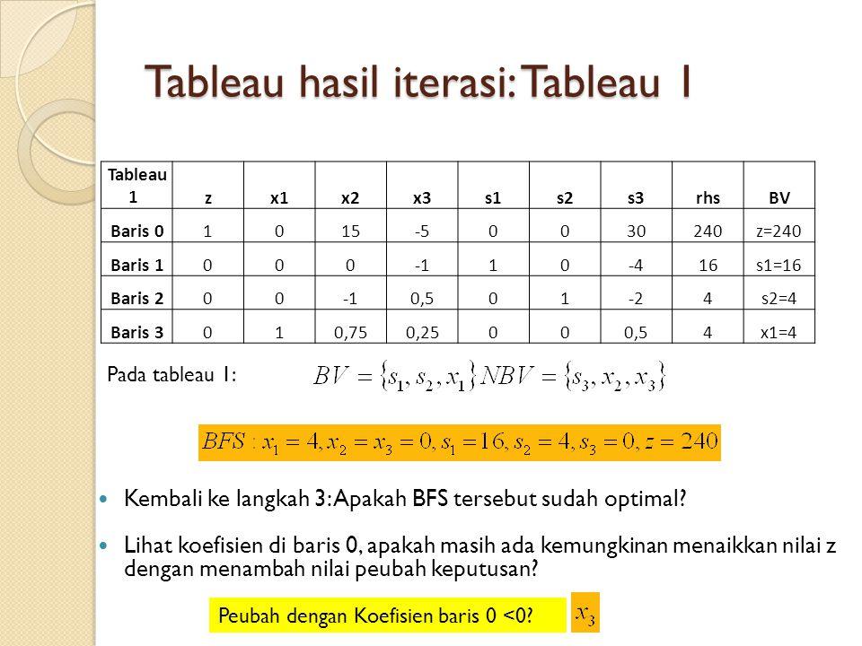 Tableau hasil iterasi: Tableau 1 Tableau 1 zx1x2x3s1s2s3rhsBV Baris 01015-50030240z=240 Baris 100010-416s1=16 Baris 2000,501-24s2=4 Baris 3010,750,250