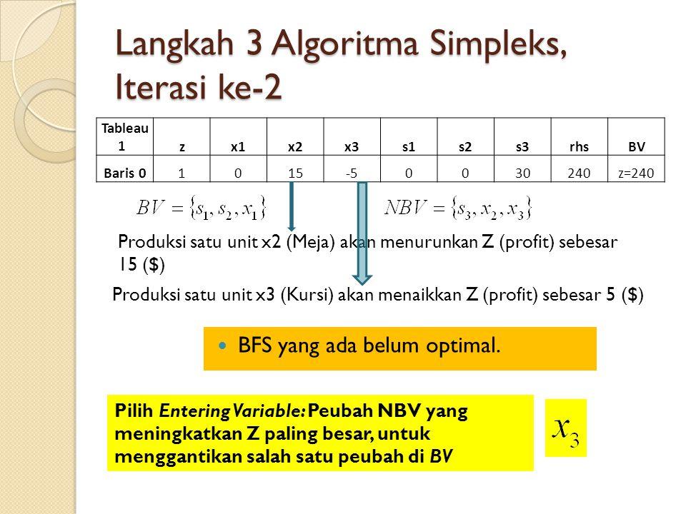 Langkah 3 Algoritma Simpleks, Iterasi ke-2 Tableau 1 zx1x2x3s1s2s3rhsBV Baris 01015-50030240z=240 Produksi satu unit x2 (Meja) akan menurunkan Z (prof