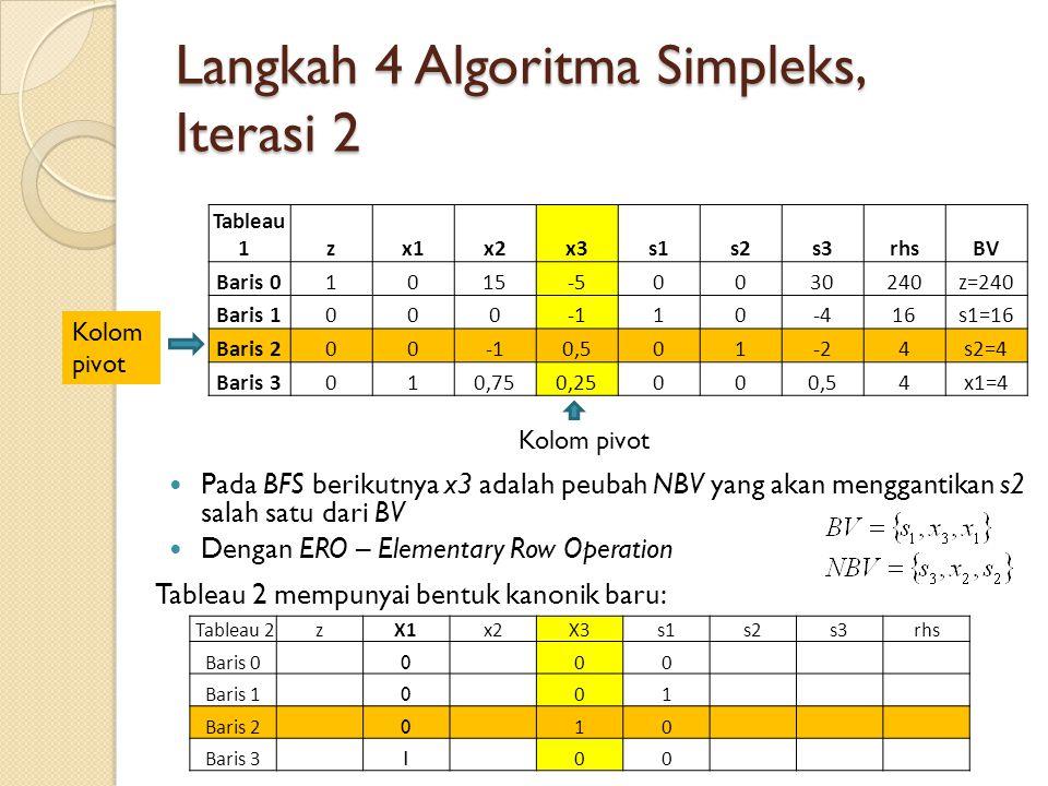 Langkah 4 Algoritma Simpleks, Iterasi 2 Tableau 1 zx1x2x3s1s2s3rhsBV Baris 01015-50030240z=240 Baris 100010-416s1=16 Baris 2000,501-24s2=4 Baris 3010,