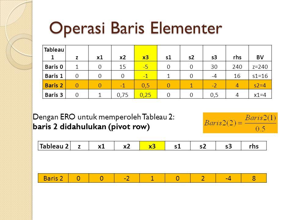 Operasi Baris Elementer Dengan ERO untuk memperoleh Tableau 2: baris 2 didahulukan (pivot row) Tableau 1 zx1x2x3s1s2s3rhsBV Baris 01015-50030240z=240